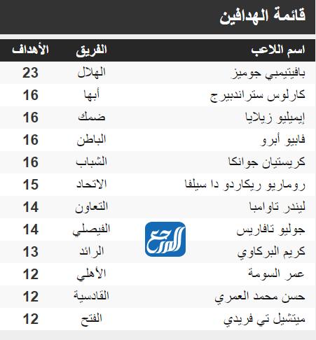 هداف الدوري السعودي للمحترفين