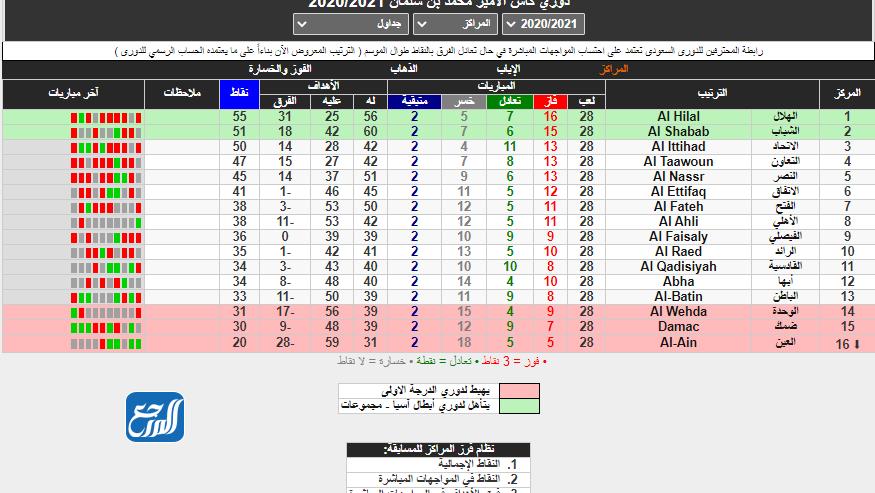 نظام الهبوط في الدوري السعودي 2020