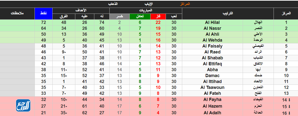 الفرق التي هبطت في الدوري السعودي 2020