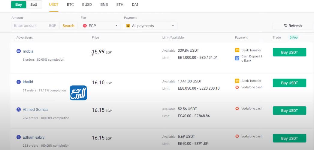 شراء العملات الرقمية من السعودية عن طريق التداول