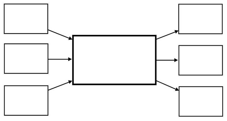 خريطة مفاهيم بسيطة فارغة