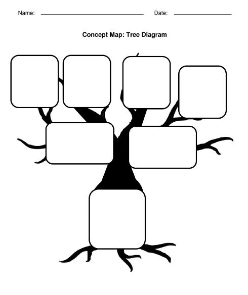 خريطة مفاهيم على شكل شجرة فارغة