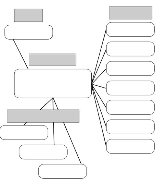 صور نموذج خريطة مفاهيم فارغة الخرائط الذهنية