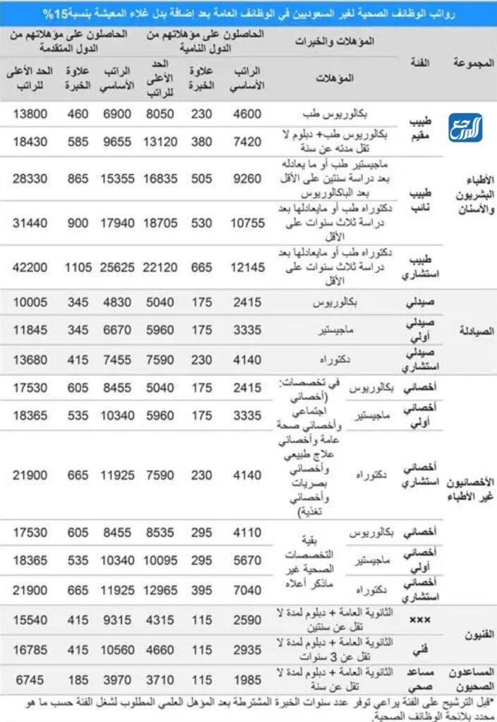 رواتب الوظائف الصحية لغير السعوديين