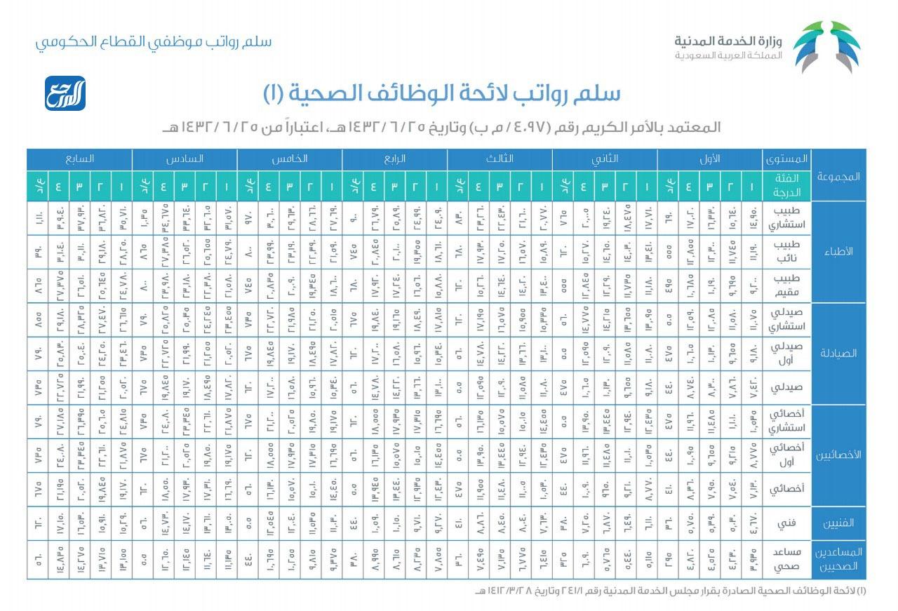 سلم رواتب الأطباء والصحيين في السعودية