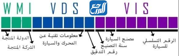 رموز رقم الشاصي للسيارات
