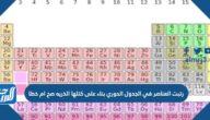 رتبت العناصر في الجدول الدوري بناء على كتلها الذريه
