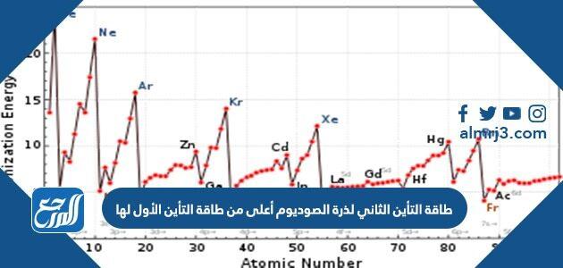 طاقة التأين الثاني لذرة الصوديوم أعلى من طاقة التأين الأول لها