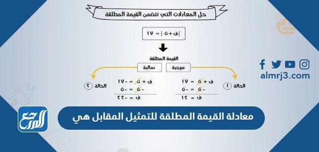 معادلة القيمة المطلقة للتمثيل المقابل هي