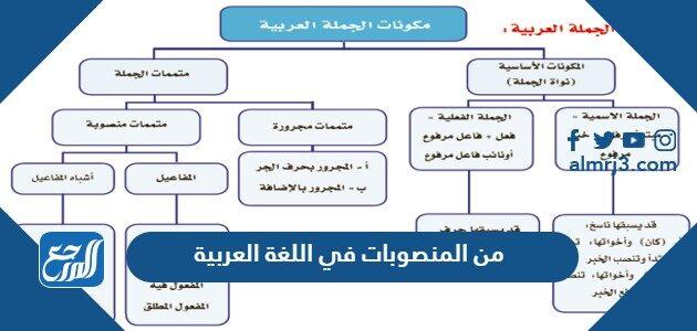 من المنصوبات في اللغة العربية