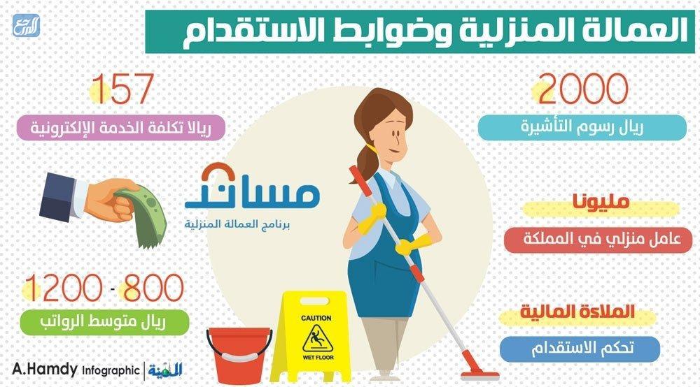 العمالة المنزلية وضوابط الاستقدام