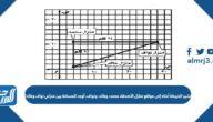 تشير الخريطة أدناه إلى مواقع منازل الأصدقاء محمد، وخالد، ونواف، أوجد المسافة بين منزلي نواف وخالد؟