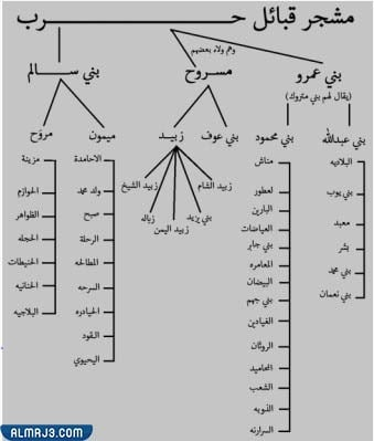 war tribe tree